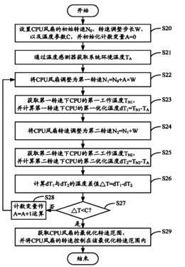 CPU风扇转速控制系统及方法