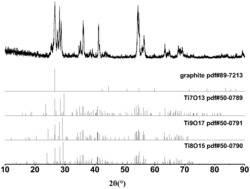 石墨‑钛低价氧化物复合材料的制备方法