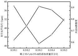一种复合变质过共晶铝硅合金及其制备方法