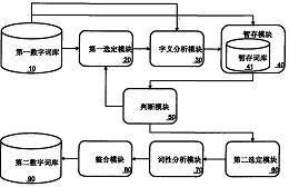 一种数字词库的生成系统及其方法