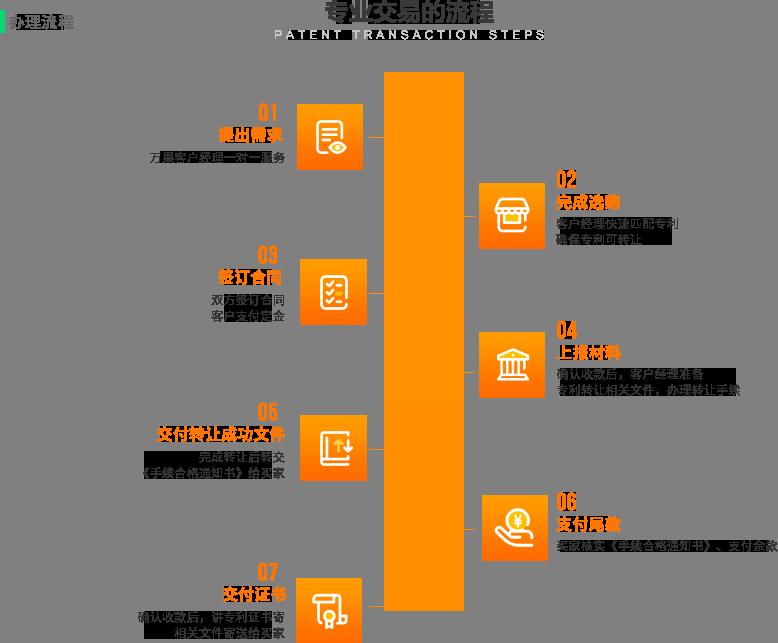 专利交易流程.png