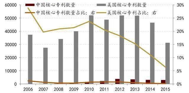 中国专利申请数量跃居世界第一,光靠数量是不够的