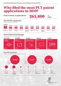 平安科技国际专利申请量跃居全球前十,科技持续突破
