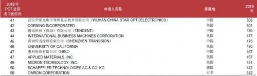 传音跃居PCT国际专利申请全球50强