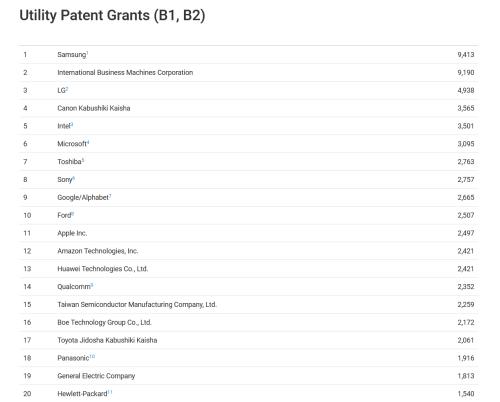 三星领先技术专利的背后都有些什么