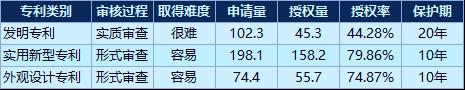 医药生物业有效发明专利维持年限排行:上海医药第一